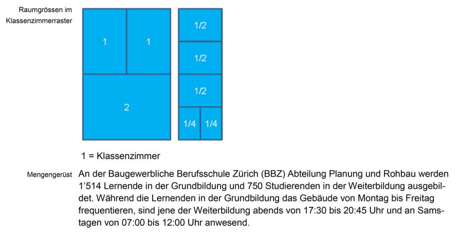 05_Schuelerzahl_Klassenzimmer_Groessen_Zeiten_BBZ