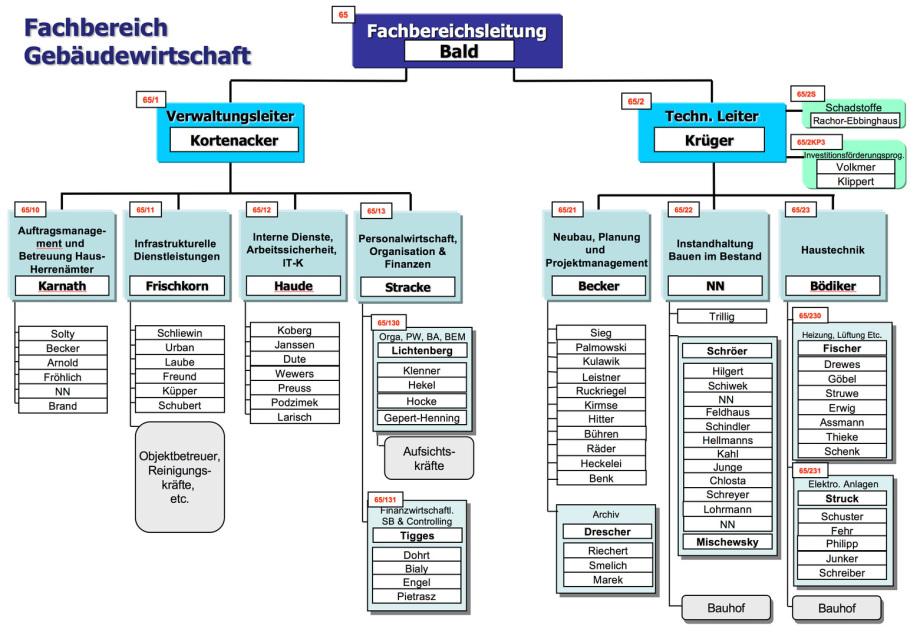 Organigramm_FB_Gebäudewirtschaft_Hagen
