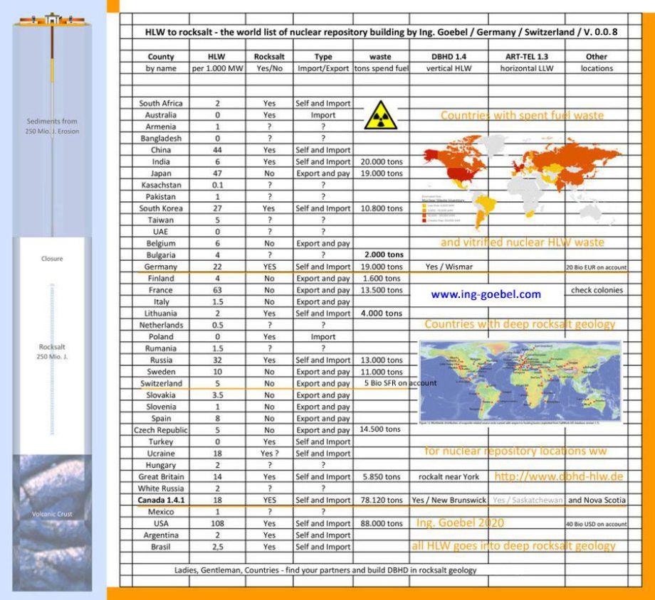 Hello - Grüezi - Guten Tag - Liste der sicheren DBHD Endlagerungen weltweit - List of safe DBHD nuclear repositories worldwide