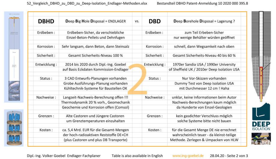 02_52_Vergleich_DBHD_zu_DBD_zu_Deep-Isolation_Endlager-Methoden-Dipl.-Ing. Volker Goebel