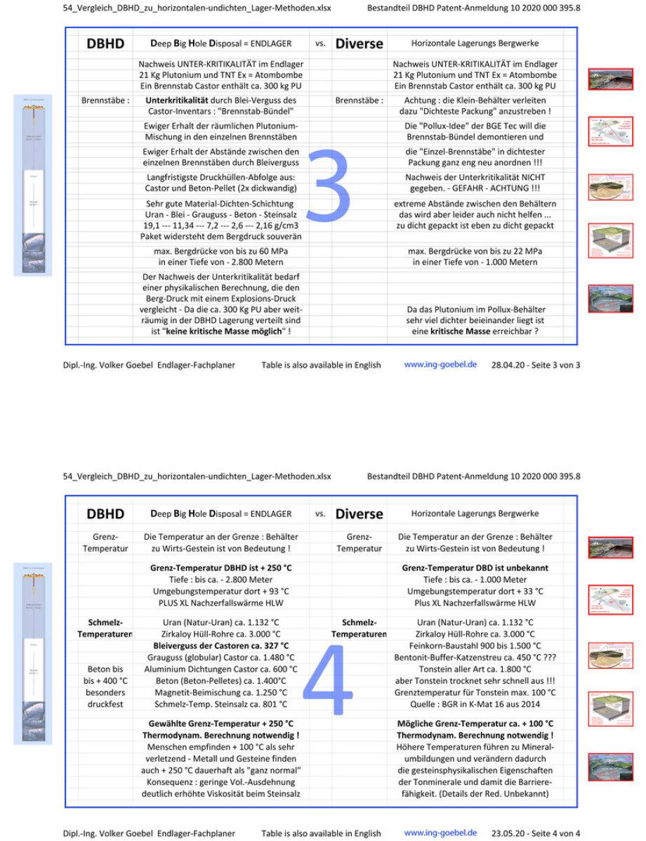 03_54_Vergleich_DBHD_zu_horizontalen-undichten_Lager-Methoden-Dipl.-Ing.-Volker Goebel
