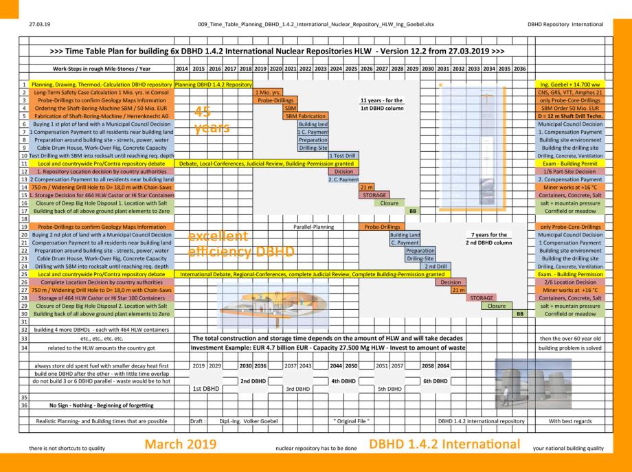 Zeitplanung DBHD Endlager - Bezug HLW Menge DE und 6 DBHD in Reihe gebaut