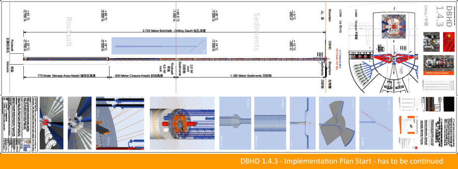 Beginn Ausführungs-Planung mit gestuftem Beton-MonoCasing, Wasserkühlung, Luftkühlung, Beton-Rohre, Übergangskonus, untere Zwischenebene zum fugenlosen Castor - Verguss in Beton