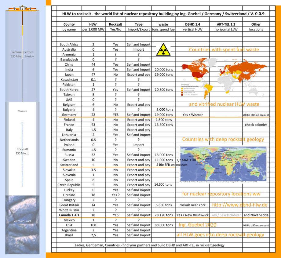 World-Wide nuclear repositories in deep rocksalt - that is DBHD