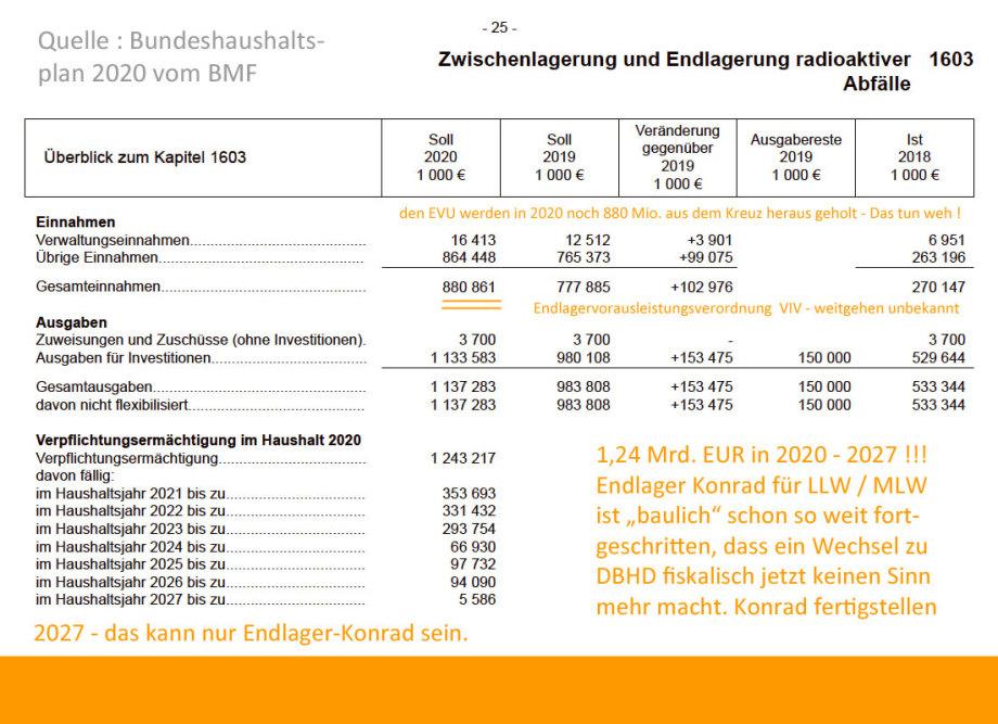 """relevante """"zusätzliche"""" Endlager Vorausleistungs-Gebühren der EVU in 2020"""