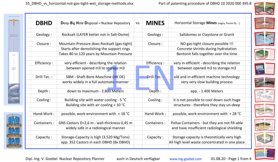 >>> Compare Table - DBHD vs. horizontal-mine-storage ideas - finally complete in english - deep, dry, gas-tight vs. undeep, wet, not gas-tight #DBHD #vs #Mines #GDF #nuclearrepository - page 1 of 4 - Wall-Poster