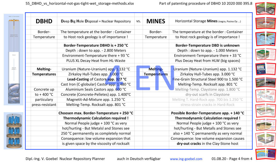 >>> Compare Table - DBHD vs. horizontal-mine-storage ideas - finally complete in english - deep, dry, gas-tight vs. undeep, wet, not gas-tight #DBHD #vs #Mines #GDF #nuclearrepository - page 4 of 4 - Wall-Poster