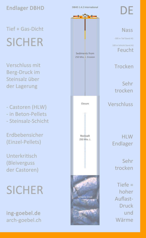 DBHD Endlager - Steinsalz SCHICHT - Stand AG mit eingezeichnet (massstäblich)