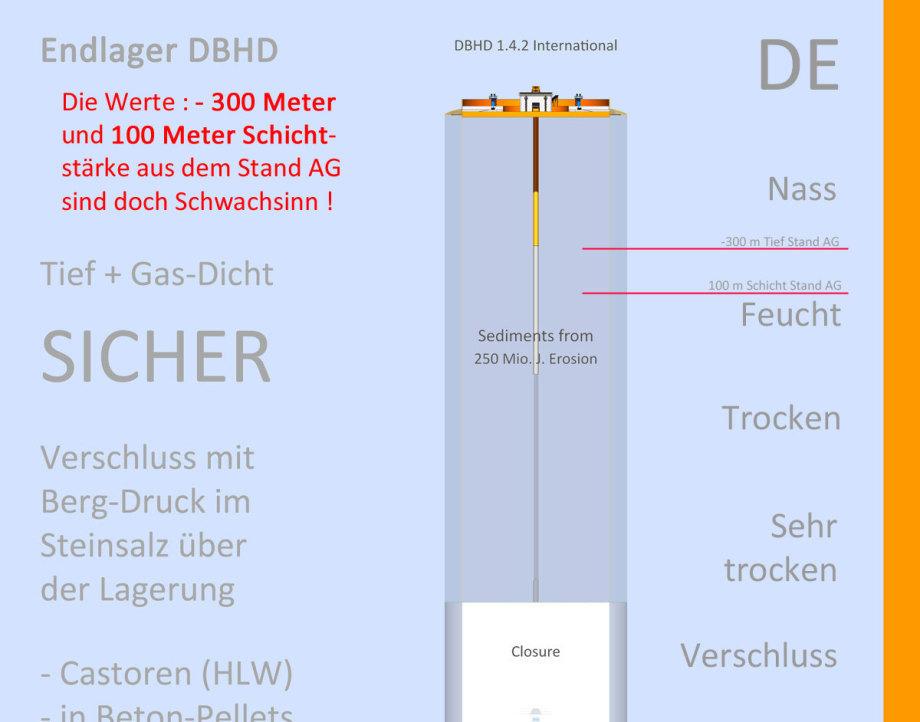 Stand_AG_falsche_Tiefen_und_falsche_Schichtstärken_Angaben