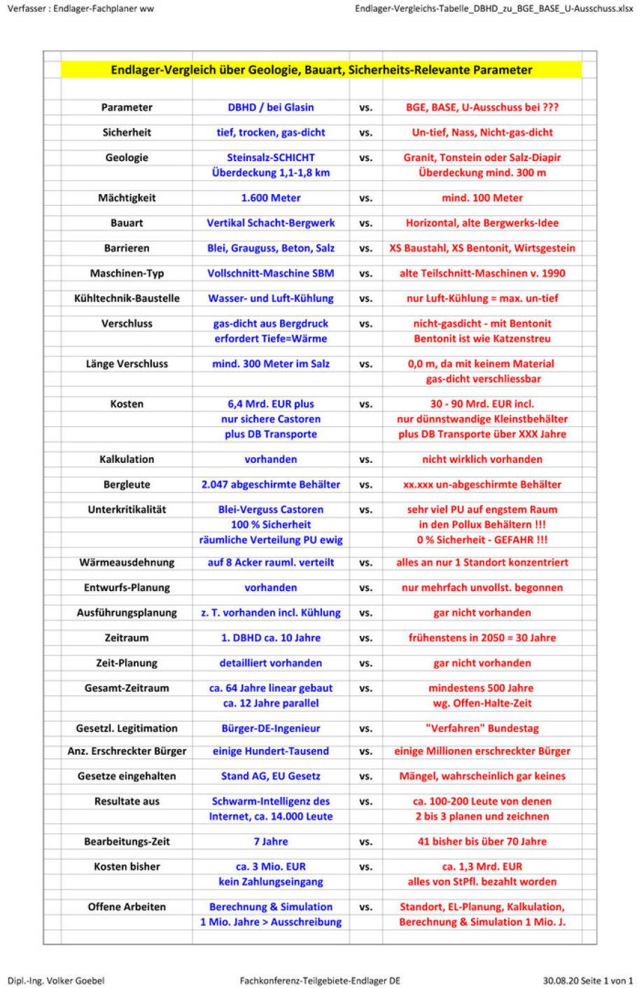 >>> Ein Beitrag zu einer gelungenen Fachkonferenz Teilgebiete für Endlager - Vergleichs-Tabelle Endlager Geologien - Bauarten - Kosten #Fachkonferenz #Teilgebiete #Endlager