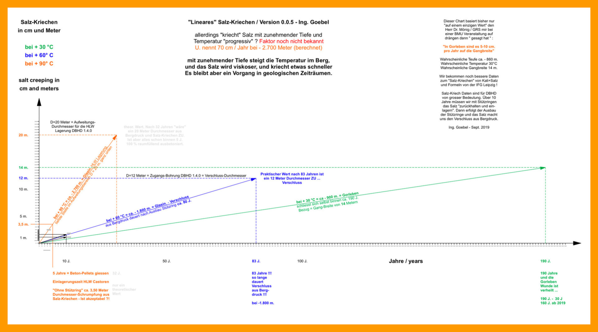 Die berechnete und gemessene Realität - nicht der Chart von Herrn Lux Clausthal