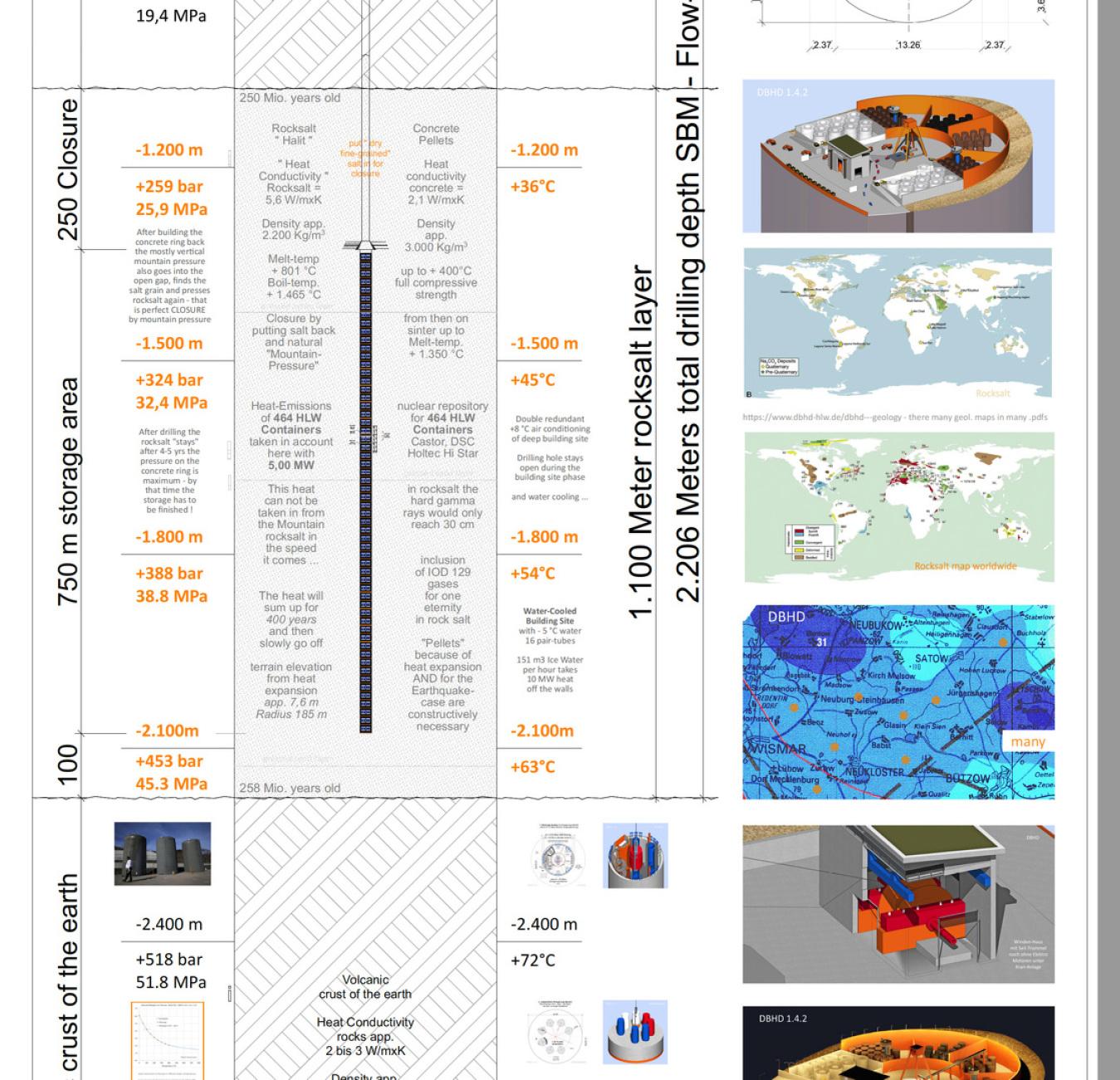 Diese Zeichnung müssen Sie erst verstanden haben bevor Sie die Ausführungs-Planung anschauen Endlager DBHD Entwurf