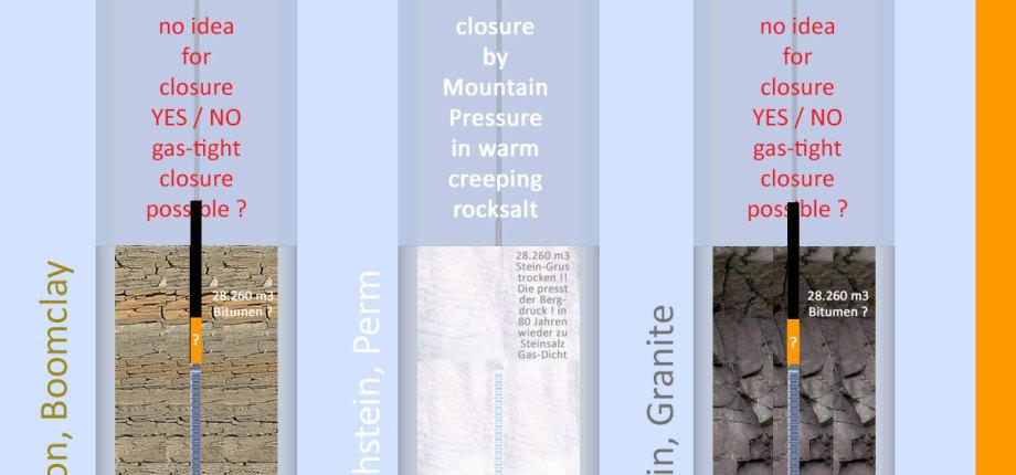 >>> Bei End-Lagern ist Verschluss die hohe Kunst - mit Steinsalz geht das - Schmelzpunkt 800 °C - aber Bitumen schmilzt schon bei 150 - 200 °C - Wie füllt man die Abstände gas-dicht bei Tonstein und Granit ? - #DBHD #Verschluss #Probleme #Steinsalz - Stei