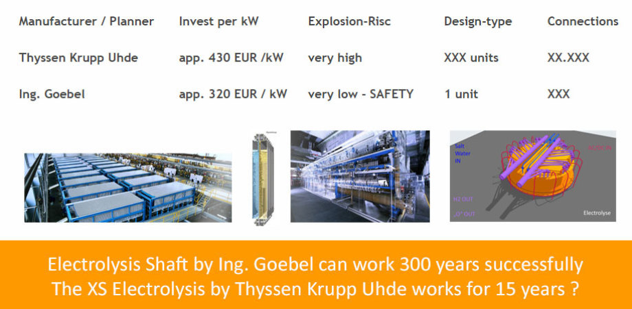 >>> Compare Table - Thyssen Krupp Uhde vs. Ing. Goebel - the Electrolysis Shaft wins the competition - #Compare #Table #Electrolysis #Invest #Shaft
