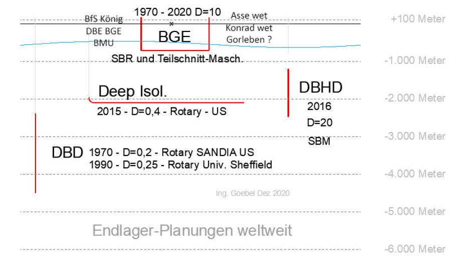 Vergleich - Endlager-Methodiken weltweit - Empfehlung : DBHD