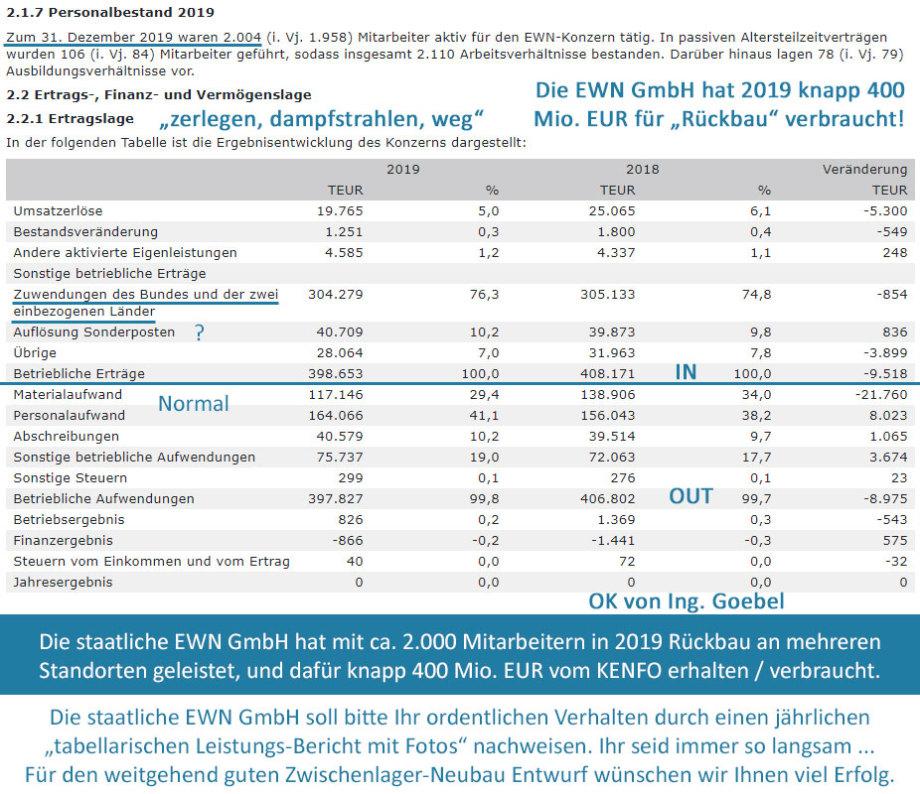 >>> Die staatliche EWN GmbH mit Sitz in Rubenow / M-V hat im Jahr 2019 mit ca. 2.000 Mitarbeitern Rückbau an mehreren Standorten geleistet und dafür knapp 400 Mio. EUR vom KENFO erhalten - - - #EWN #KurzBilanz - https://lnkd.in/dFdirvD
