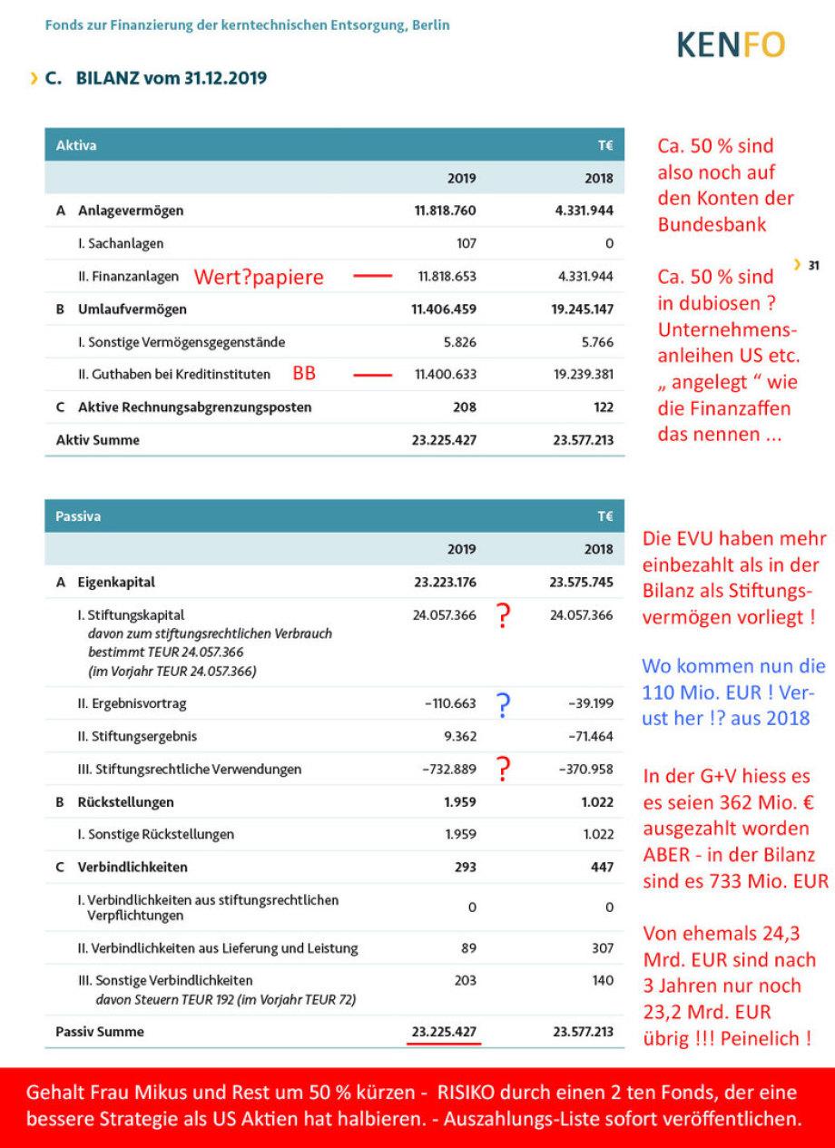 >>> Die Bilanz 2019 den KENFO zeigt das Gelder für Endlager weniger werden - Es ist dringend notwendig Massnahmen zur Risiko-Minderung einzuleiten - #KENFO #Bilanz #Fragwürdig #EndlagerGelderVerschwinden