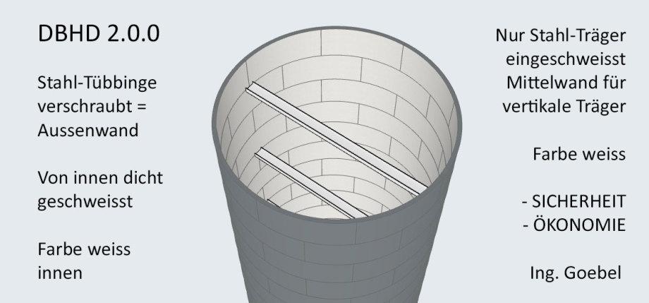 >>> SICHERHEIT und Ökonomie im Schachtbau für Endlager - DBHD Schacht-Wand mit Stahl-Tübbingen verschraubt - dann von innen Wasser-Dicht verschweisst MAG - Sauber in weiss beschichtet - Quer-Träger für Mittelwand - verschweisst - Sauber in weiss beschicht