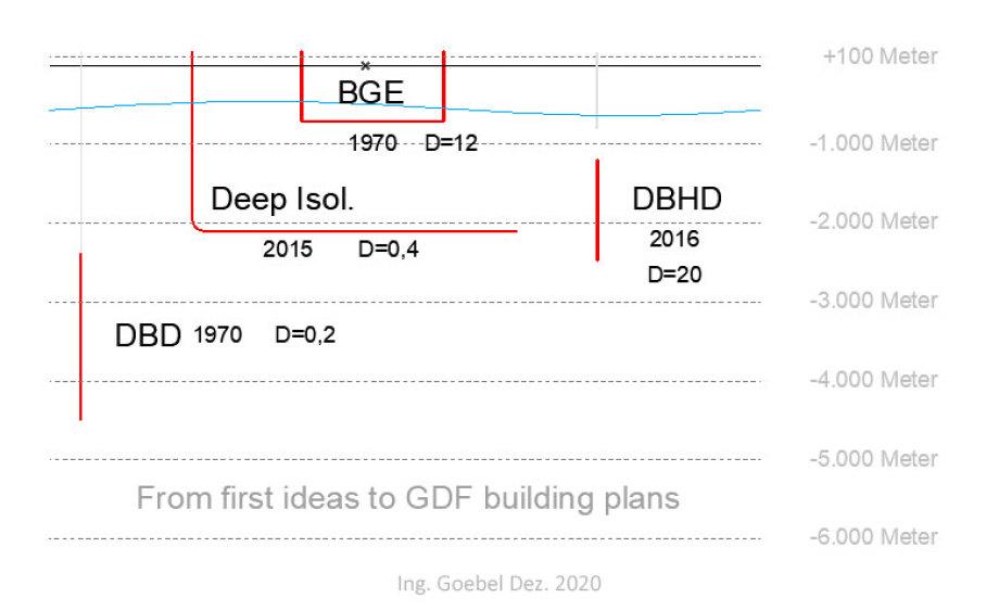 DBD, Deep Isolation, BGE und DBHD Endlager-Konzepte im Vergleich