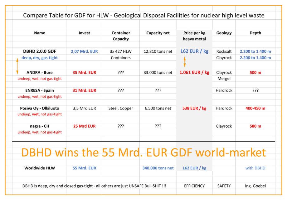 DBHD GDF Endlager gewinnt den 55 Mrd. EUR Weltmarkt