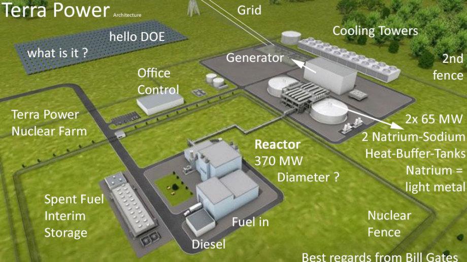 Terrapower SMR by Bill Gates - Reactor Concept Proposal