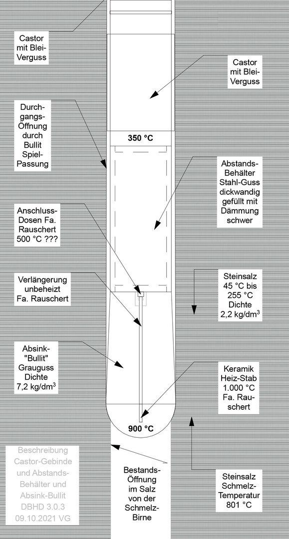 Bild_Beschreibung-Absink-Bullit_und_Abstands-Behälter_DBHD_3.0.3_Endlager_Ing_Goebel