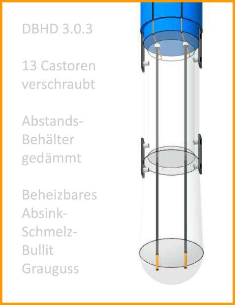 Bild_Bullit-Heizstäbe-Abstands-Behälter-Anschluss-Dosen_DBHD_3.0.3_Endlager_Ing_Goebel
