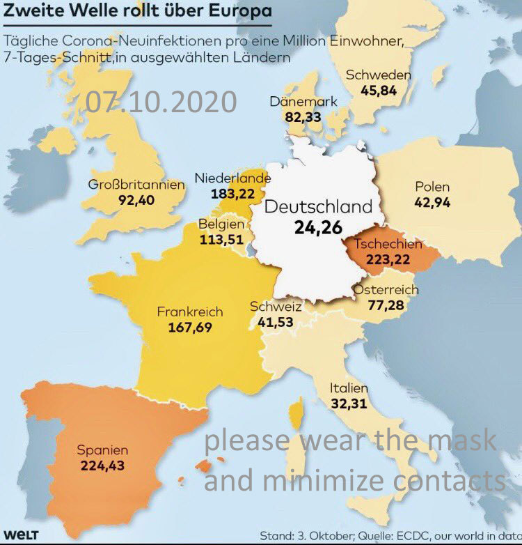 Covid 19 Situation zu Beginn Herbst 2020 in Europa