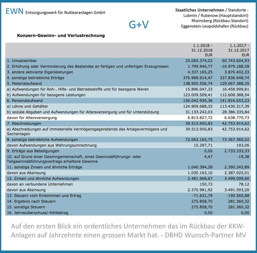 >>> Die EWN GmbH - das DE Nuklear-Rück-Bau-Unternehmen - zerlegen, dampf-reinigen, freimessen und zurück in den Material-Kreislauf - hier die Gewinn und Verlust Rechnung #EWN #Decommissioning #Germany