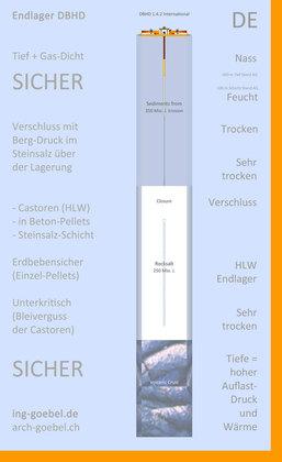 DBHD für Steinsalz mit Steinsalz-Bergdruck-Verschluss - DBHD in rocksalt with rocksalt closure by mountain pressure