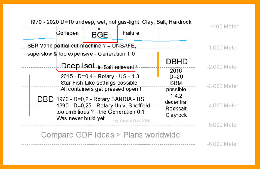 >>> Compare Table GDF Ideas and Systems worldwide - Find your geology data - make your choice - build nuclear repository geological disposal facility - #GDF #Systems #worldwide