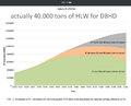 zur Zeit sind schon 24.000 Leute weltweit hauptberuflich mit Atommüll befasst - und der Berg wächst an - es gibt Bedarfe für das DBHD Kerngeschäft