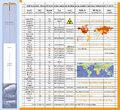 Planung von Ing. Goebel für die Weltweite sichere gas-dichte Endlagerung