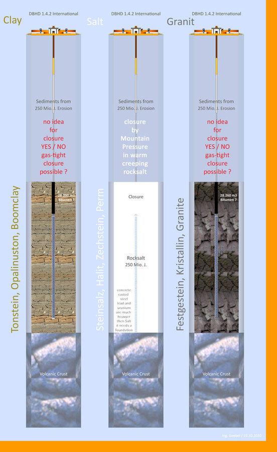 Tonstein - Steinsalz - Festgestein - so sieht DBHD in den 3 Wirtsgesteinen aus  Die best-mögliche SICHERHEIT wird wahrscheinlich in Steinsalz erreicht weil  die Gas-Dichtigkeit - dort durch ein kriechfähiges Gestein gegeben ist. 100 %   Wenn ein Land nur
