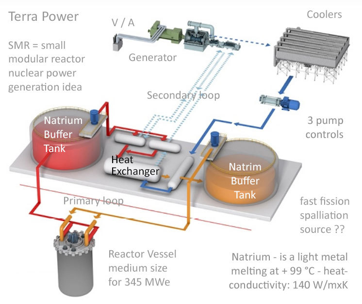 MMR concept by Terra Power USA with 345 MWe and Natrium cooling