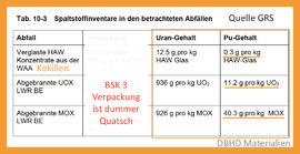 Plutonium Anteil im Deutschen HLW